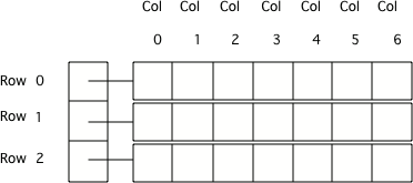 10 16  2d Arrays - Summary — AP CSA Original