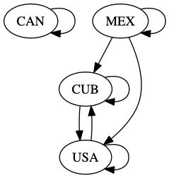 8 7  Graphing Relationships between Countries — Runestone