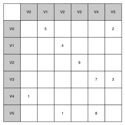 7 4  An Adjacency Matrix — Problem Solving with Algorithms and Data