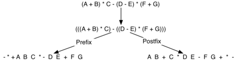 3 9  Infix, Prefix and Postfix Expressions — Problem Solving with