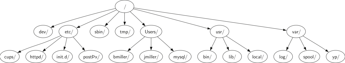 dossiers UNIX
